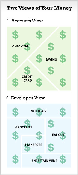 2 Views of Your Money