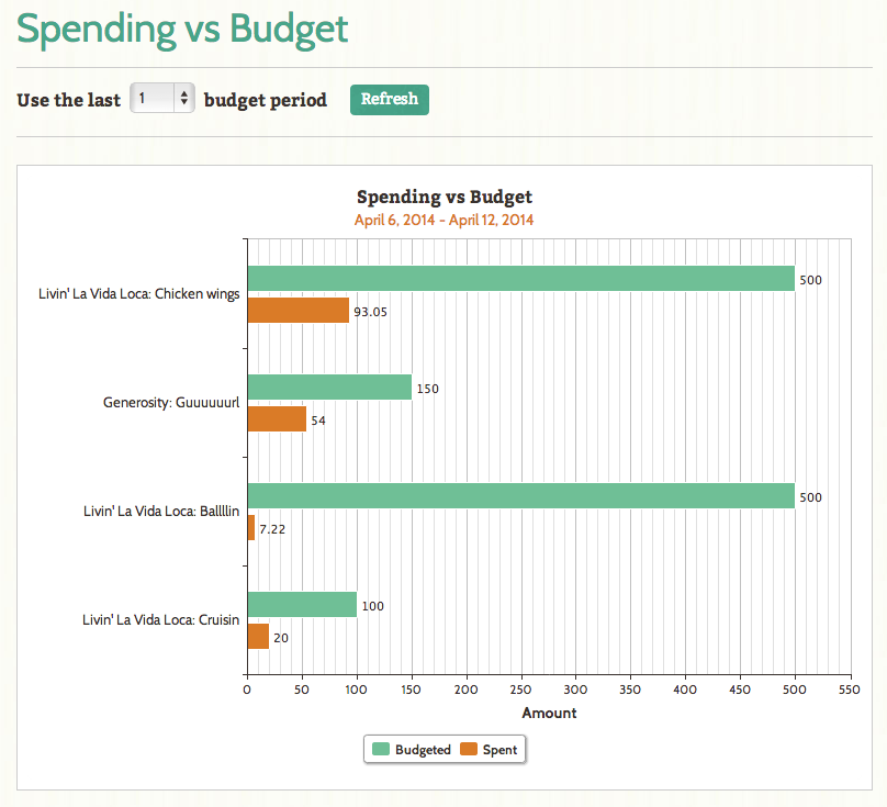 Spending vs Budget report