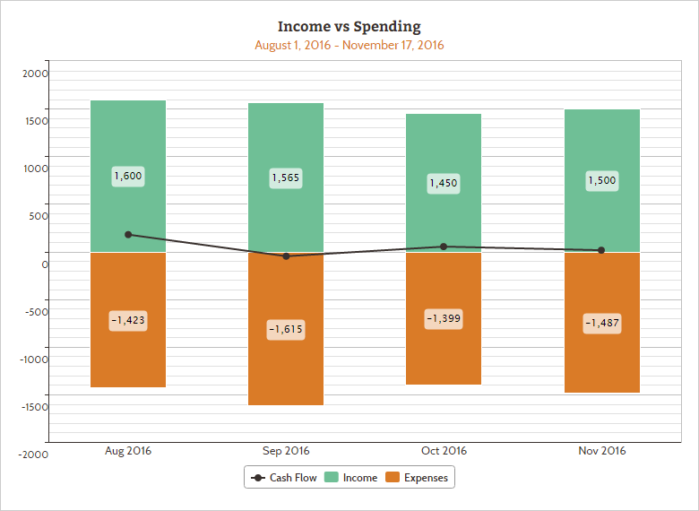 Income_vs_Spending_web